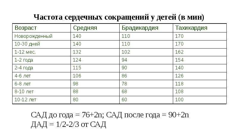 Давление и пульс у детей: показатели по таблице в норме, высокое или низкое ад, учащенное сердцебиение, дыхание