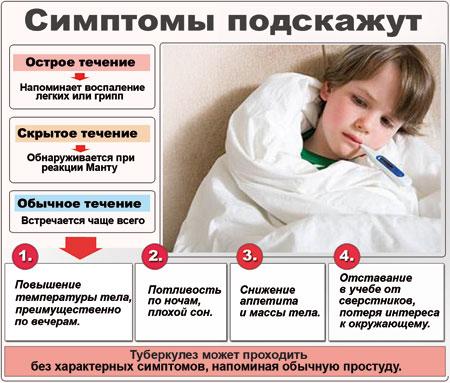 Первые признаки и симптомы туберкулеза у детей: фото, как проявляется заболевание на ранний стадиях, профилактика и лечение медикаментами и народными средствами
