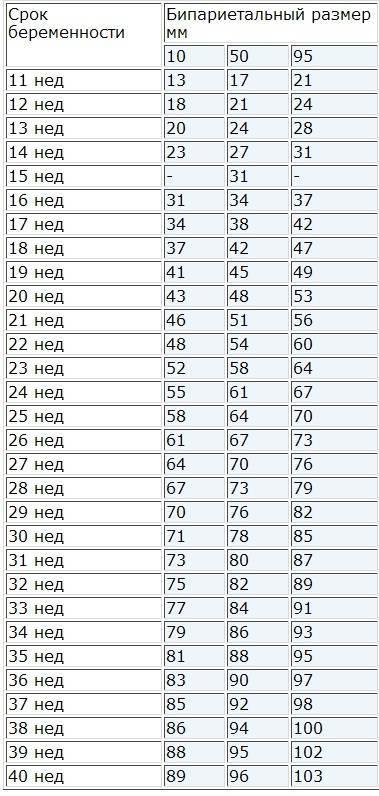 Бпр плода по неделям таблица данные, размеры плода по узи