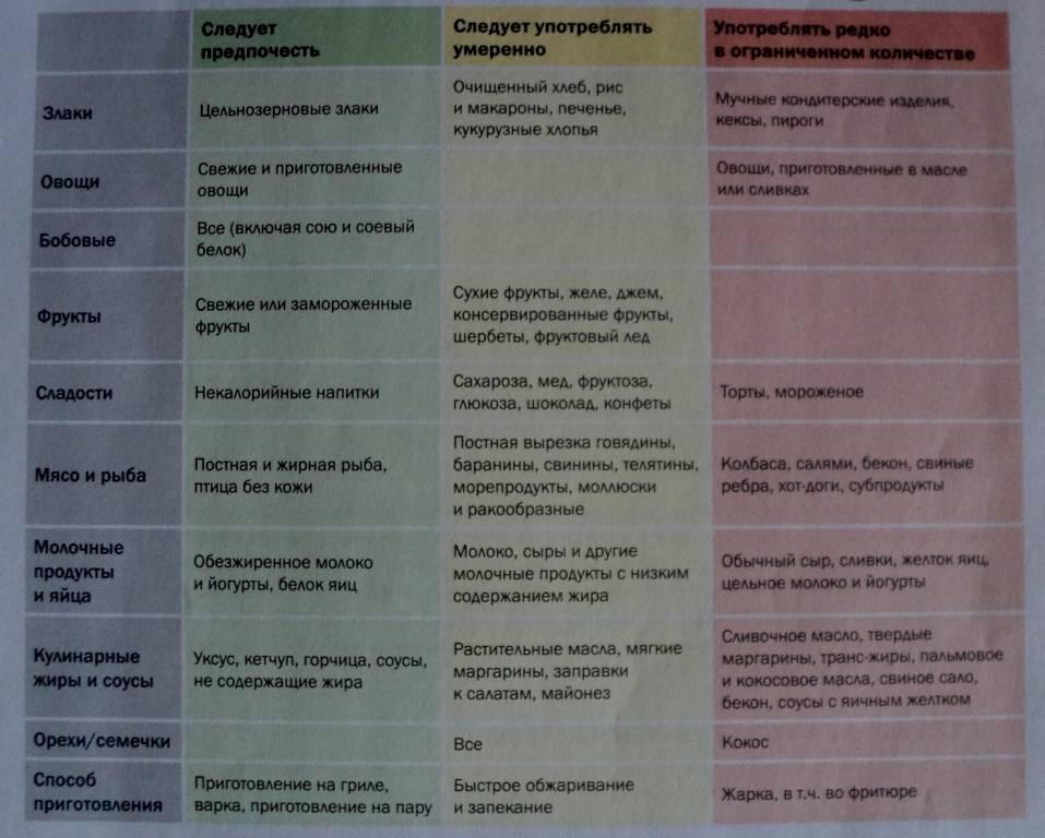 Диета при ацетоне у детей: продукты и правила