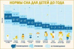 Детские нормы сна в разных возрастных периодах: подробная характеристика