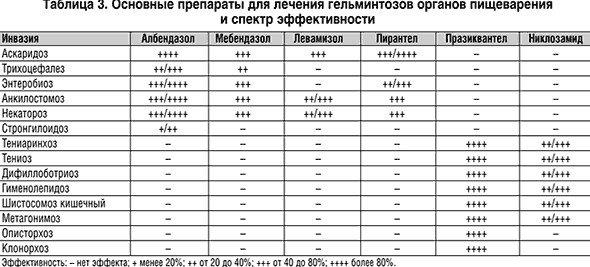 Комаровский - глисты у детей: симптомы и признаки, лечение аскарид