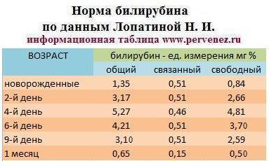 Допустимая норма билирубина в крови у новорожденных таблица по дням