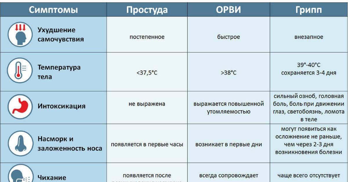 Лечение простуды у грудничка по методу комаровского: рекомендации и методы экстренной помощи