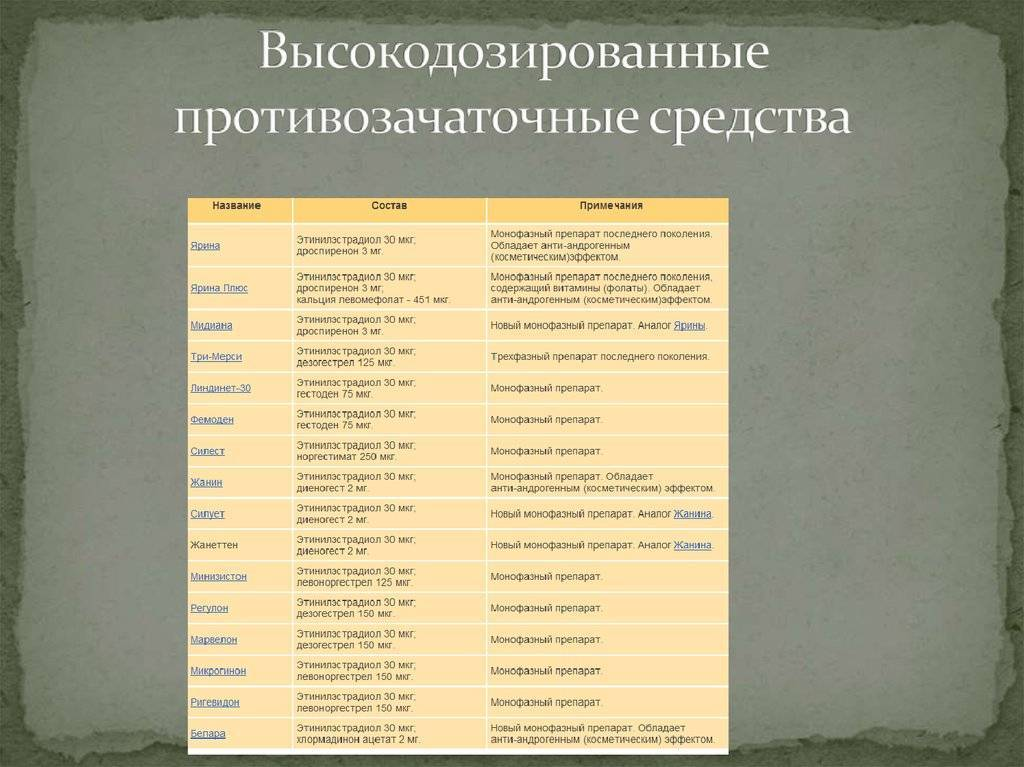 Контрацепция: правила подбора, эффективность и противопоказания | университетская клиника