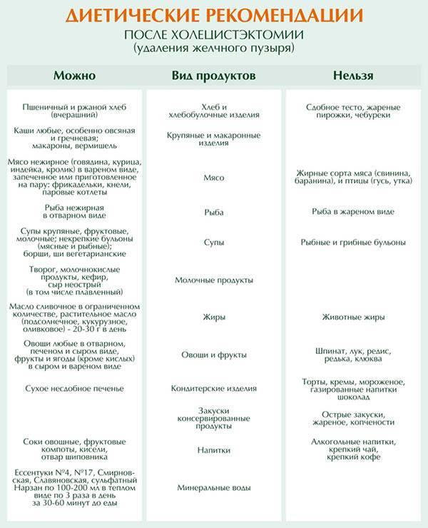 Правильное питание и диета после аппендицита: что можно кушать после операции и меню по дням для взрослых и детей