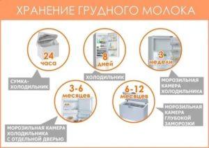 Хранение грудного молока после сцеживания в холодильнике