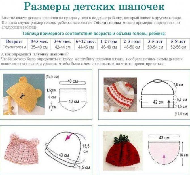 Как определить размер шапочки: таблицы по месяцам для новорожденного и ребенка старше 1 года