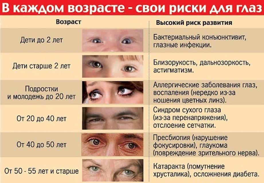 Болят глаза у ребенка при повышении температуры тела: основные причины