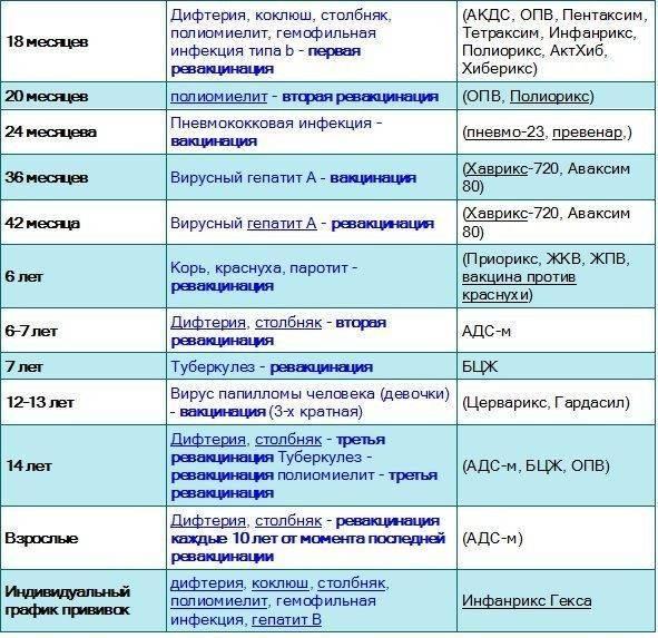 Пентаксим: рекомендации после прививки, что нельзя делать