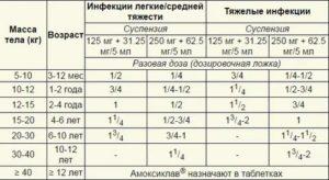Амоксиклав суспензия 250 мг: инструкция по применению для детей, расчет дозировки препарата