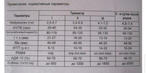 Повышенный фибриноген при беременности: лечение, последствия / mama66.ru