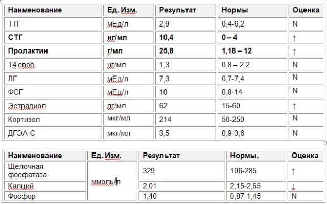 Ттг норма у мужчин по возрасту в таблице, причины отклонений