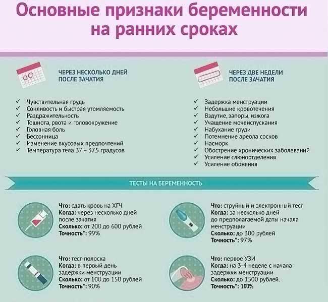 Первый триместр беременности: признаки, угрозы, рекомендации