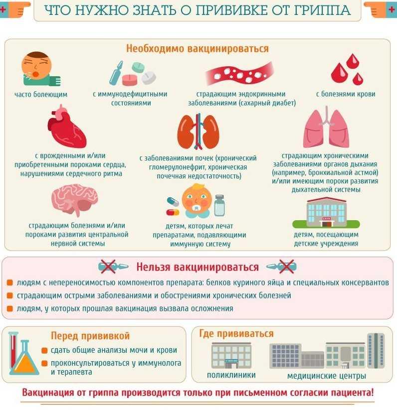 Осложнения от прививки от гриппа: виды и причины возникновения
