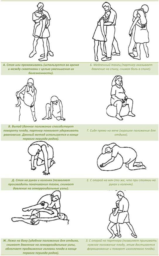 Как правильно дышать при родах и схватках: техники, инструкции и советы + видео