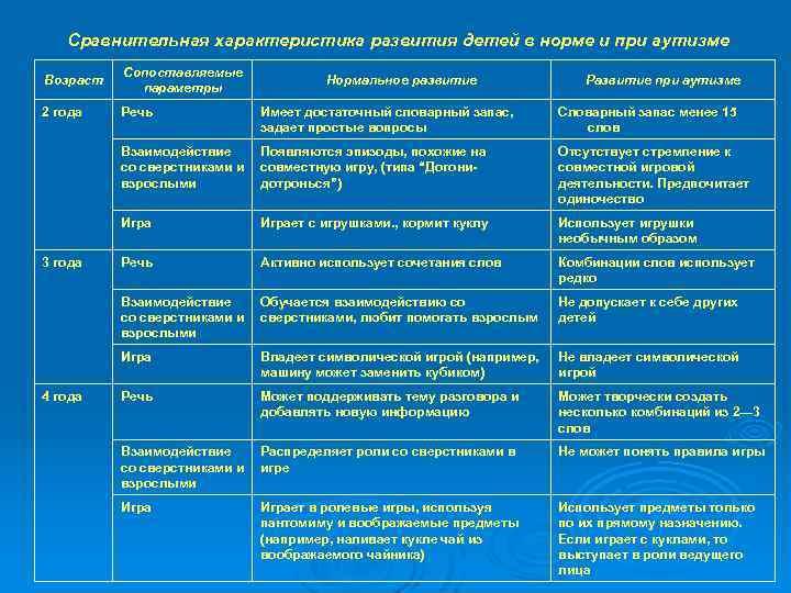 Расстройства спектра аутизма у детей — синдром аспергера. клиническое наблюдение