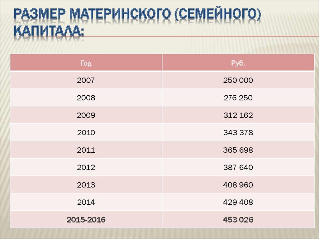 Материнский капитал 2017