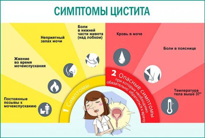 Цистит у девочек симптомы, причины и лечение