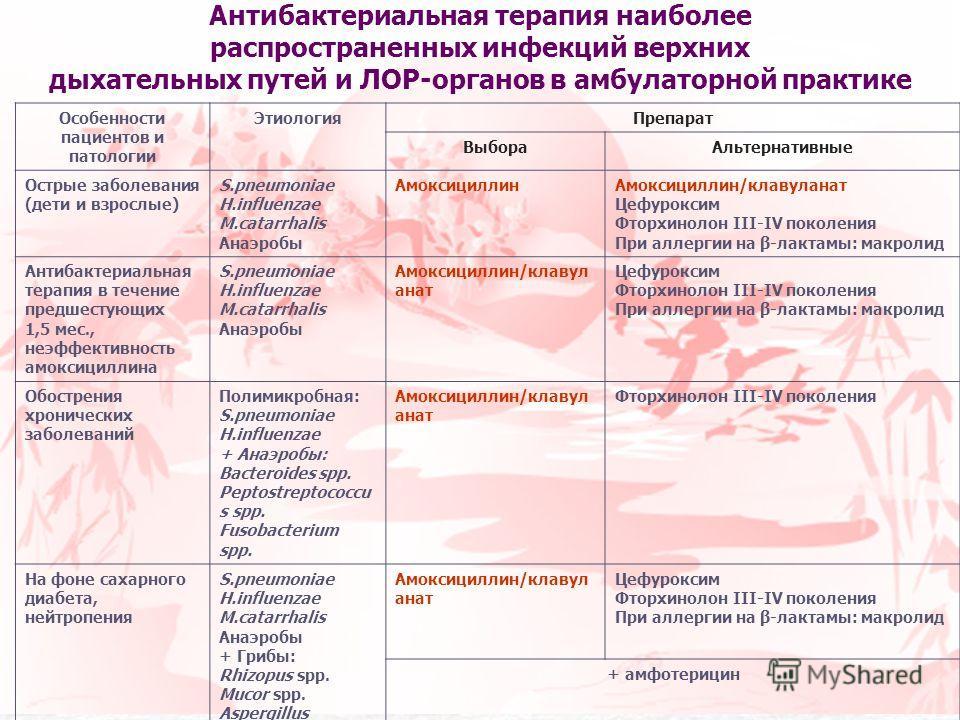Антибиотики при ларингите и трахеите у детей