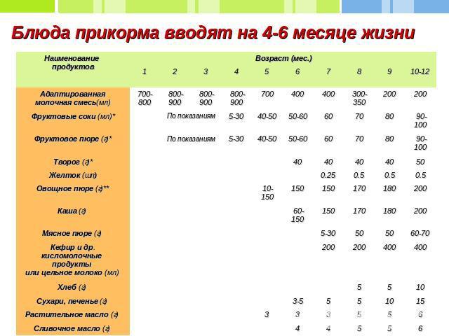 Введение прикорма в 6 месяцев при грудном и искусственном вскармливании | lisa.ru