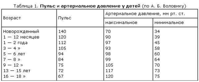 Чсс норма по возрастам таблица у детей