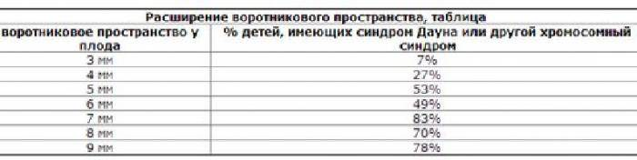 Твп плода по неделям (10,11,12,13, 14) таблица