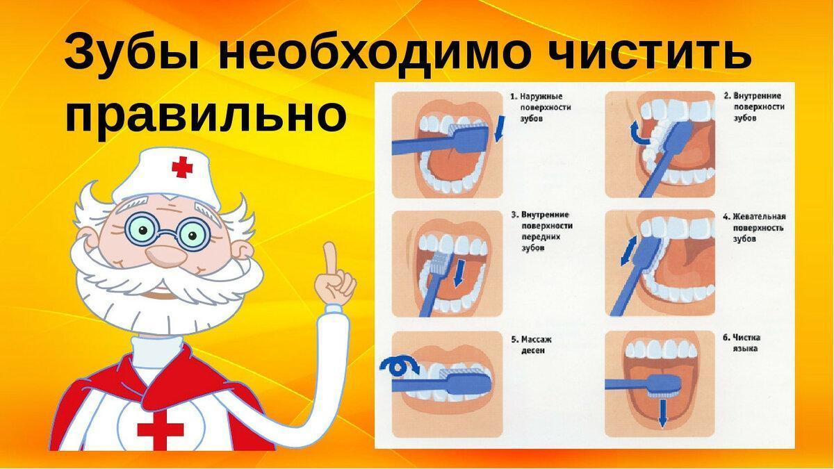 Как чистить зубы детям: когда нужно начинать, с какого возраста, стоматологический уход