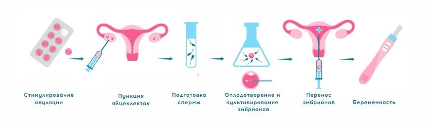 Гормональная стимуляция яичников для планирования беременности