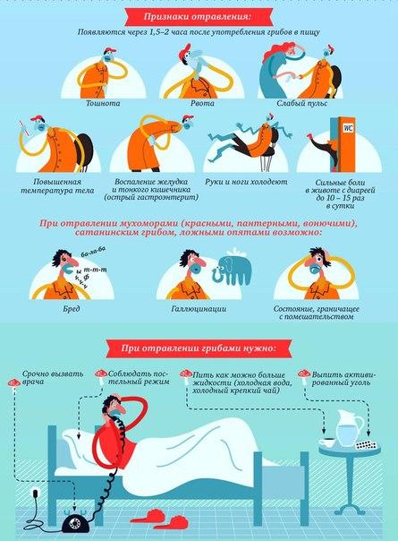 Пищевое отравление у детей: причины, симптомы, неотложная помощь