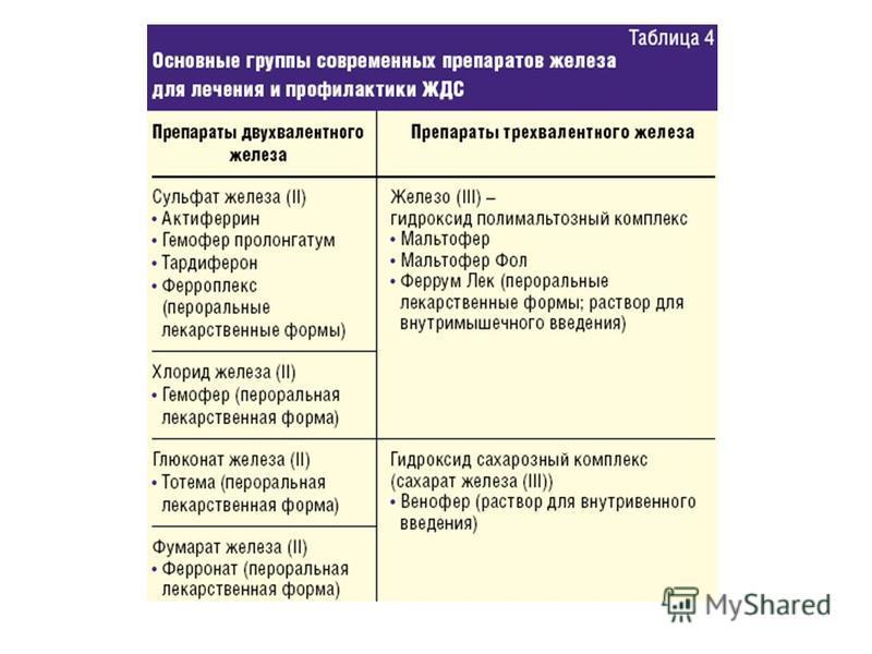 Железодефицитная анемия у детей - лечение, препараты, питание, профилактика