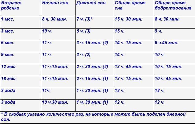 Сколько должен спать ребенок в 1 год | уроки для мам
