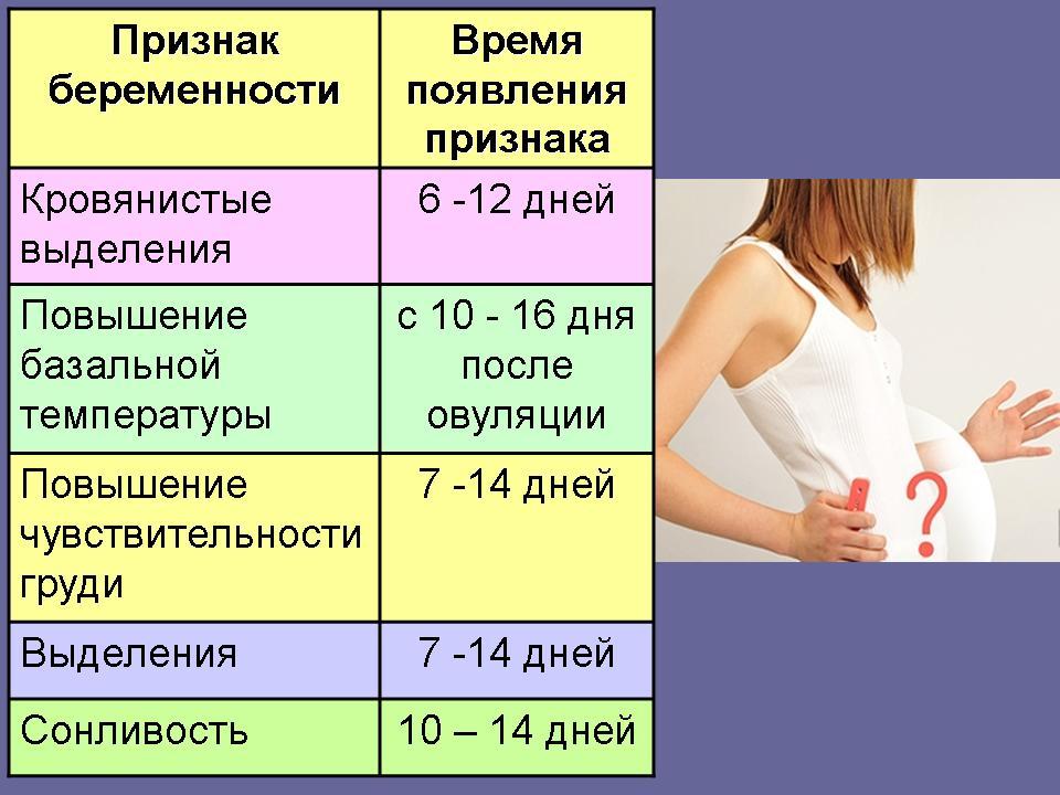 5 вариантов выделений после зачатия: коричневые, кровянистые и белые