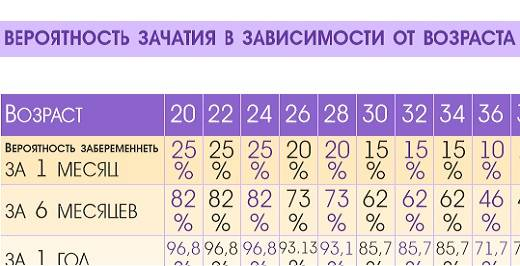 Можно ли забеременеть при молочнице? / mama66.ru