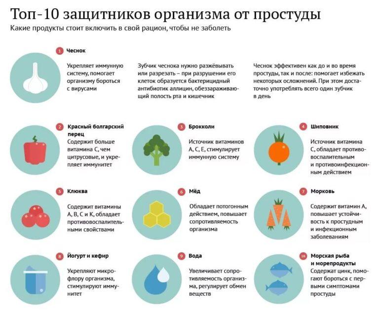 Чем поднять иммунитет – ребёнку 3 года, советы врачей, список народных и лекарственных средств