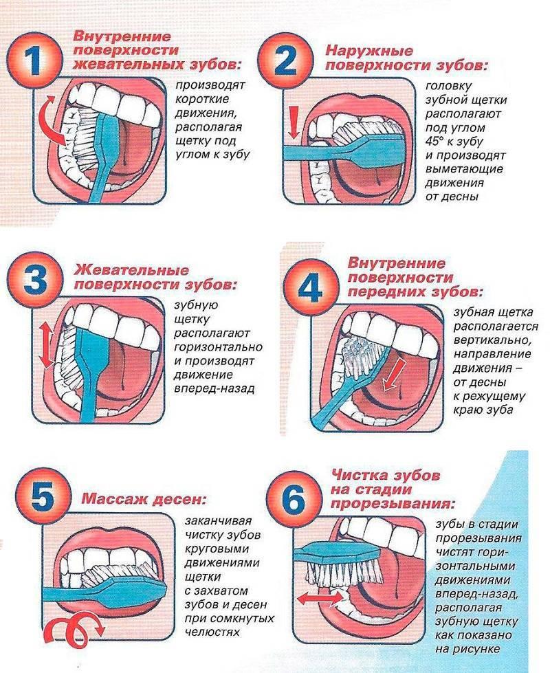 Когда начинать чистить зубы ребенку - правила выбора средств для ухода