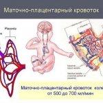 Нарушение кровотока 1 а степени при беременности: возможные причины, симптомы, диагностика и лечение