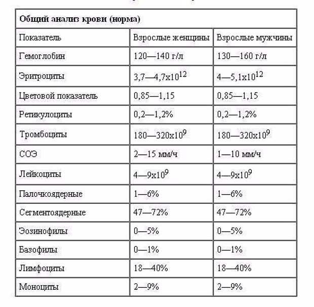 Результат биохимического анализа крови расшифровка у детей норма в таблице