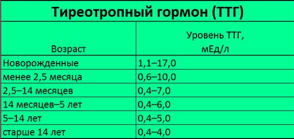 Ттг норма у детей по возрасту таблица - лечение