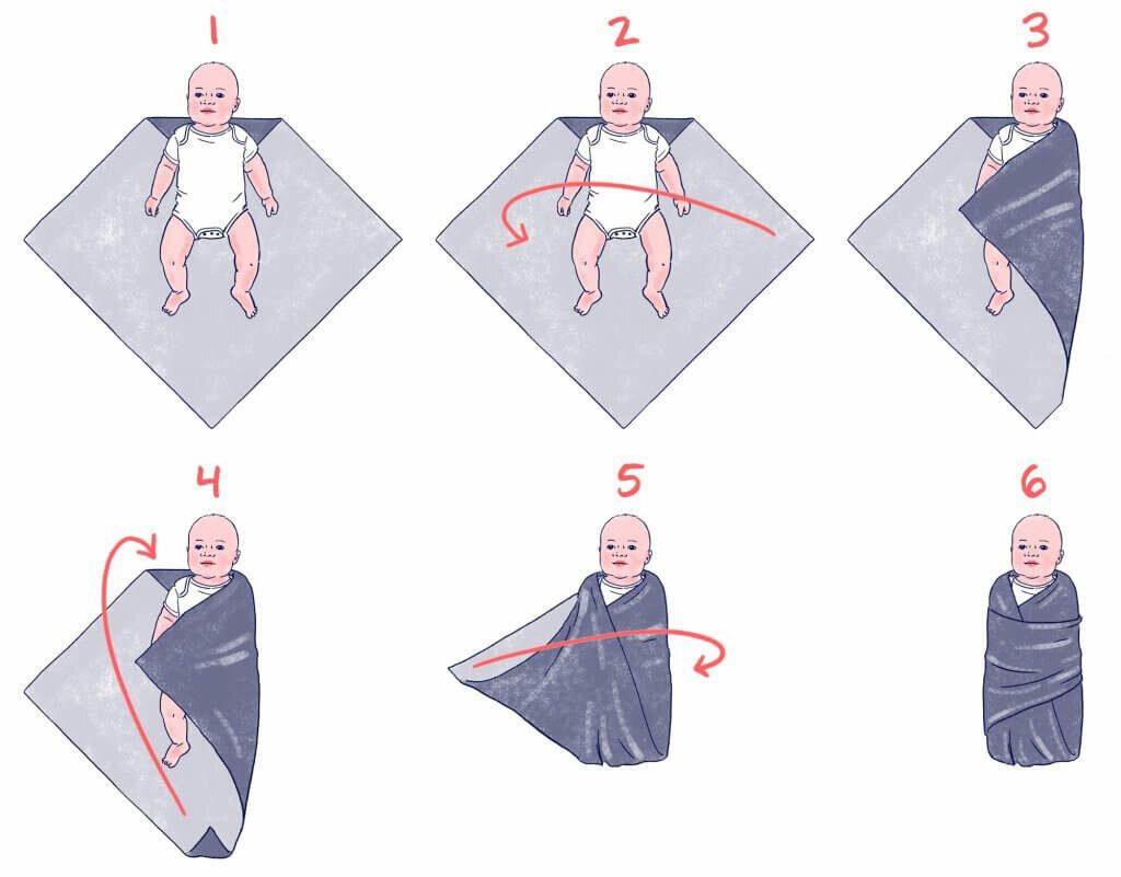 """Пеленание новорожденного: """"ЗА"""" и """"ПРОТИВ"""": виды пеленания ребенка"""