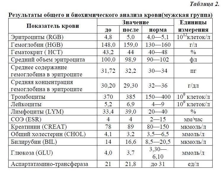 Биохимический анализ крови ребенка норма и расшифровка результатов таблица