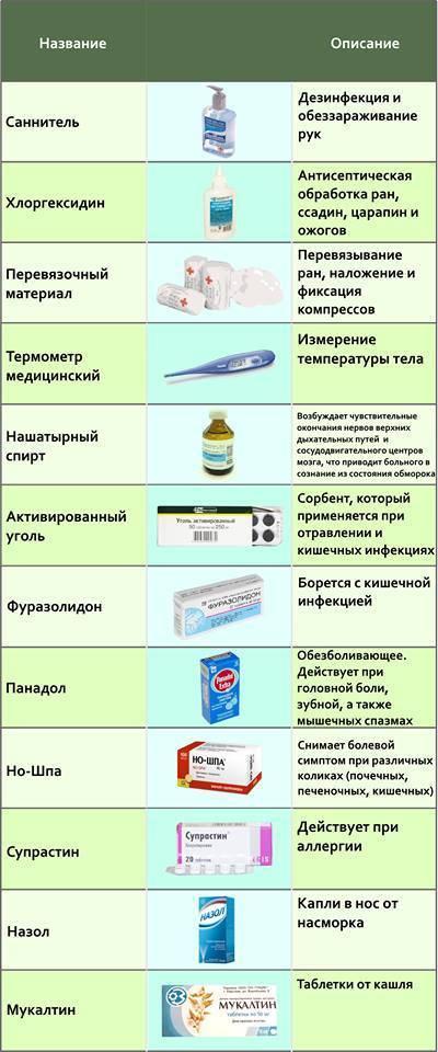 Комаровский назвал лекарства, которые должны быть в домашней аптечке на случай коронавируса