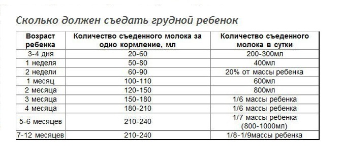 Сколько должен съедать новорожденный за одно кормление, таблица с нормами по возрасту stomatvrn.ru