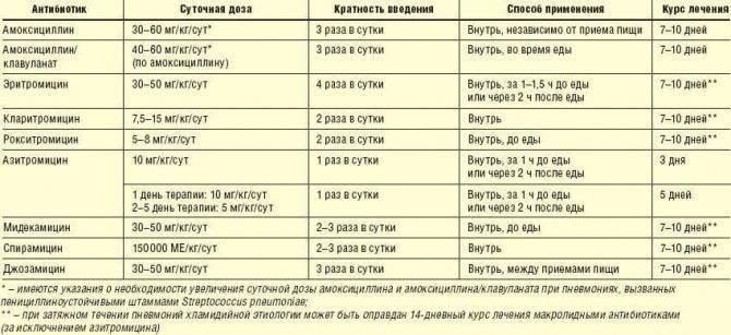 Очаговая пневмония у детей : причины, симптомы, диагностика, лечение | компетентно о здоровье на ilive
