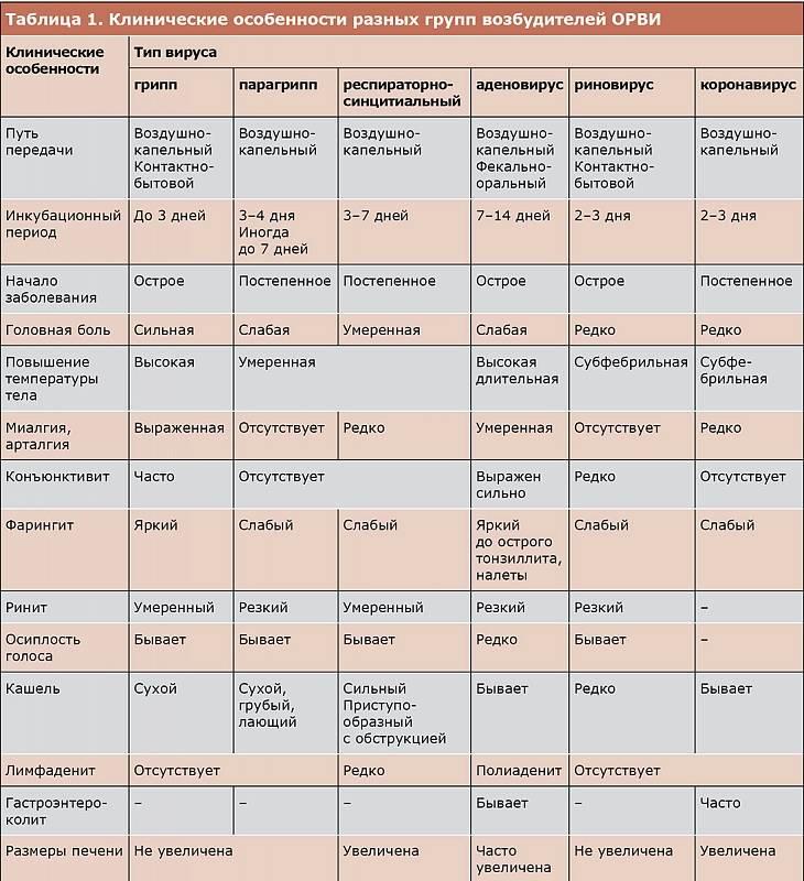 Орви у детей: симптомы и эффективное лечение