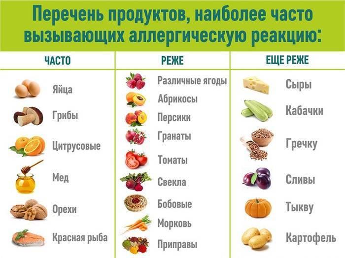 Топ-7 запрещённых продуктов кормящей мамы. что можно есть?