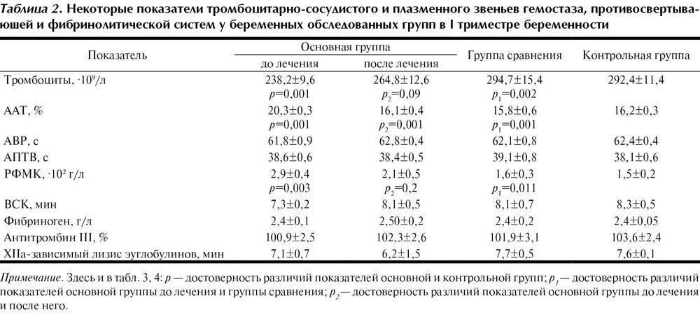 Уровень фибриногена при беременности