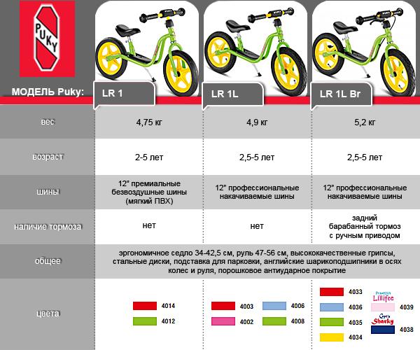 Популярные модели велосипедов без педалей для детей, советы по выбору