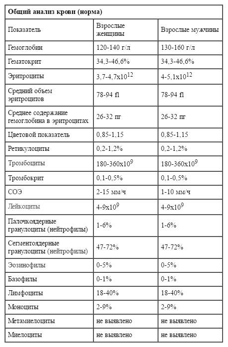 Биохимический анализ крови у детей: норма и расшифровка результатов в таблице