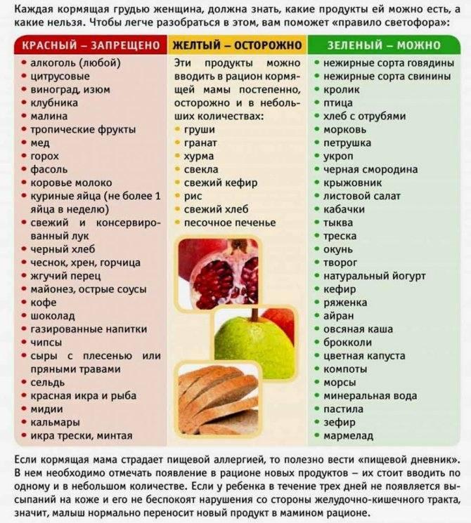 Список разрешенных продуктов для кормящей мамы. что можно есть кормящей маме: список продуктов.